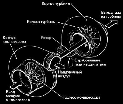 Улитка турбины 2.